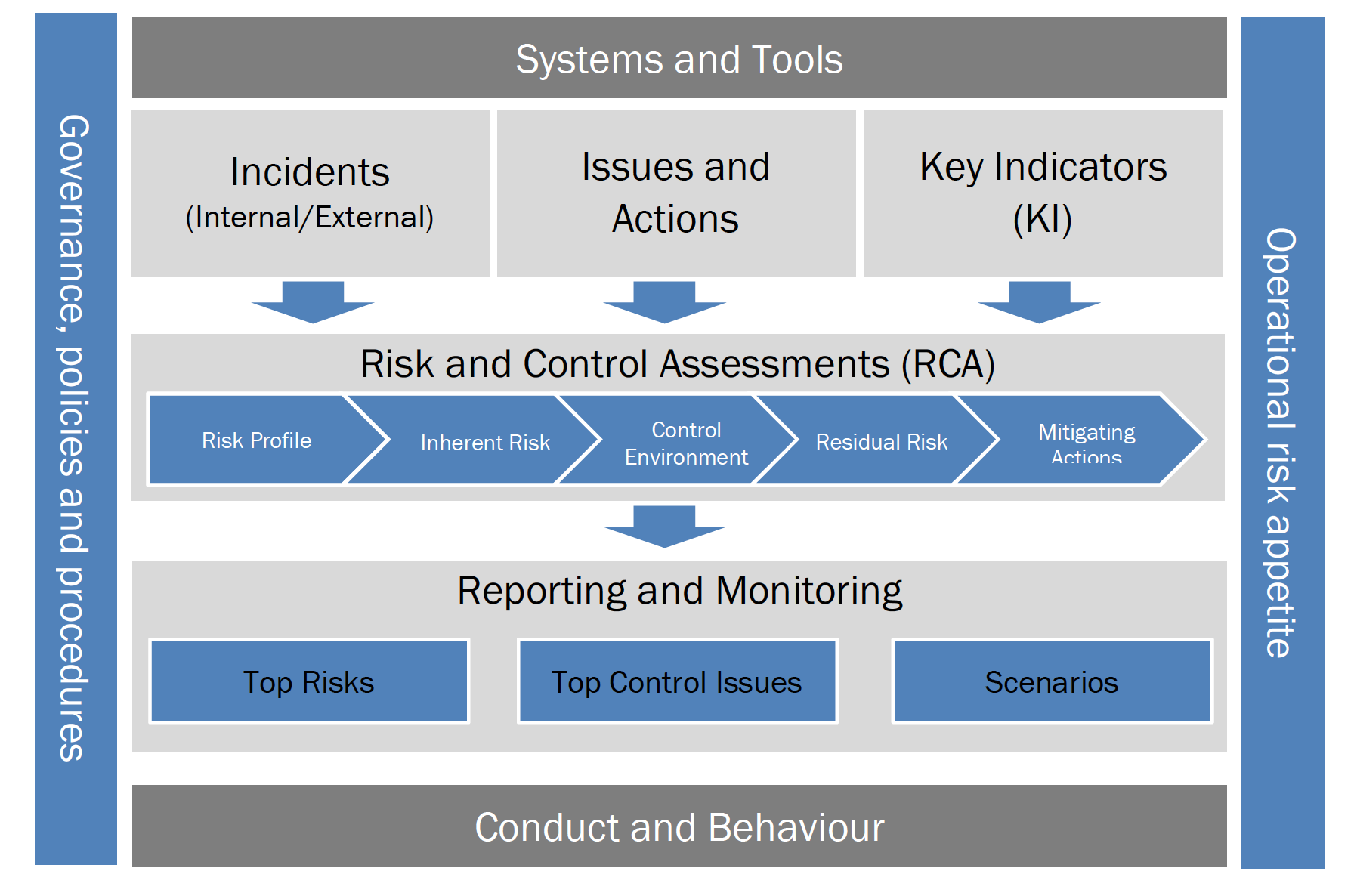 Operational Risk Framework